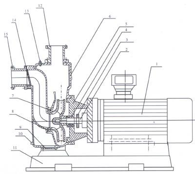 直聯式自吸泵