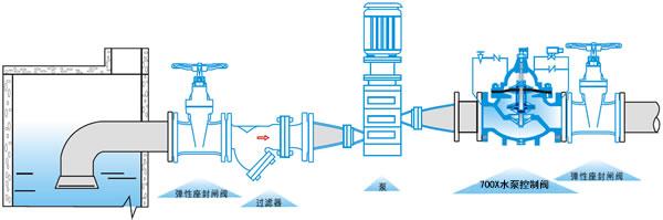 700水泵控制阀