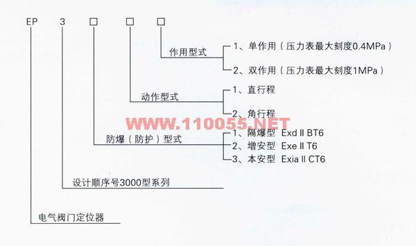 EP-7122  EP-7112   EP-7211   EP-7221   電氣閥門定位器